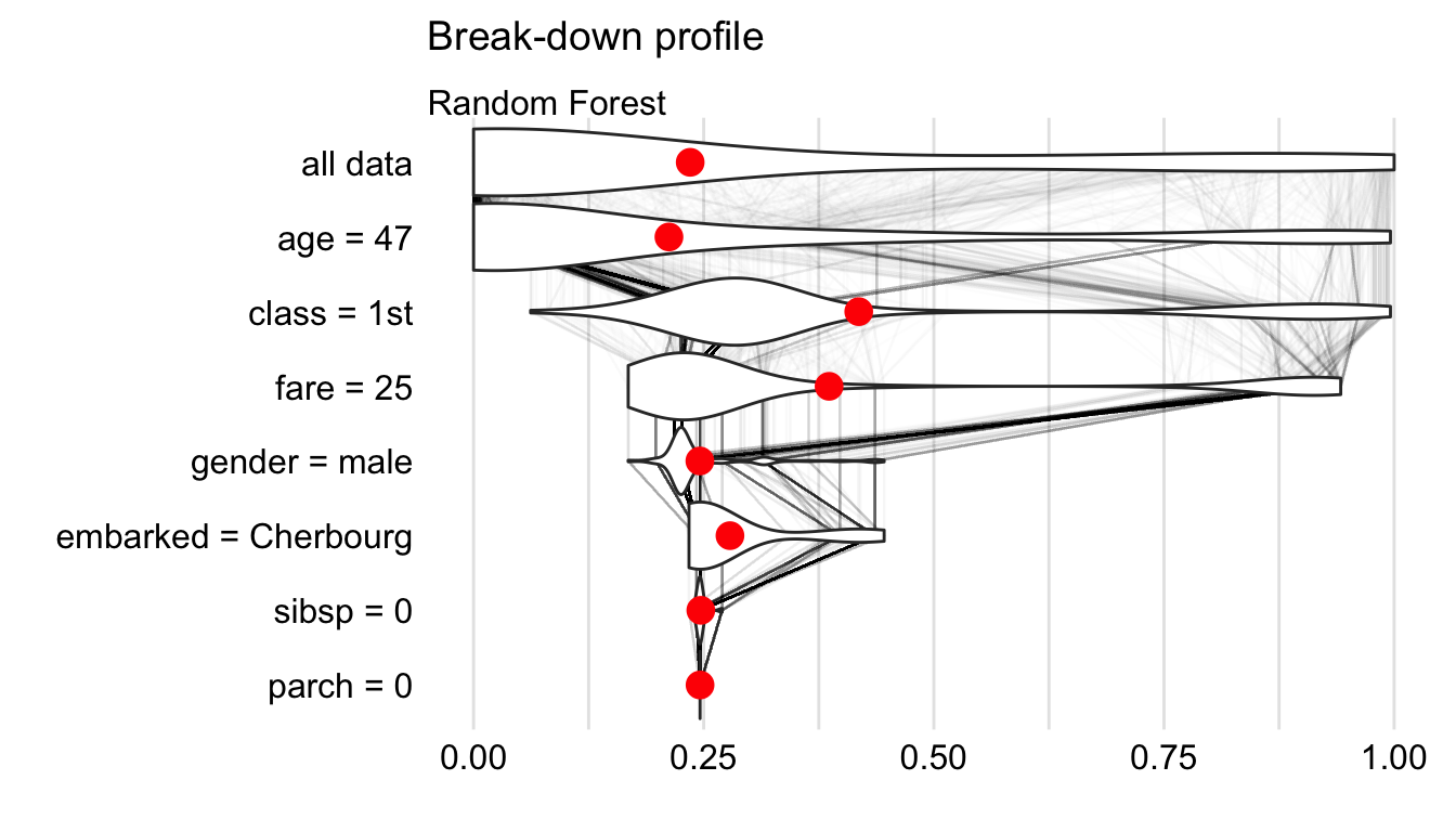 Break-down plot with violin plots summarizing distributions of predicted values for a selected order of explanatory variables for the random forest model and Henry for the Titanic data.