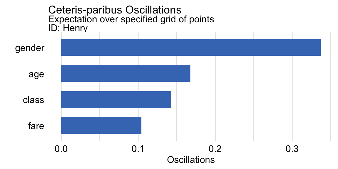Variable-importance measures based on ceteris-paribus oscillations estimated by using a specified grid of points for the random forest model and passenger Henry for the Titanic data.