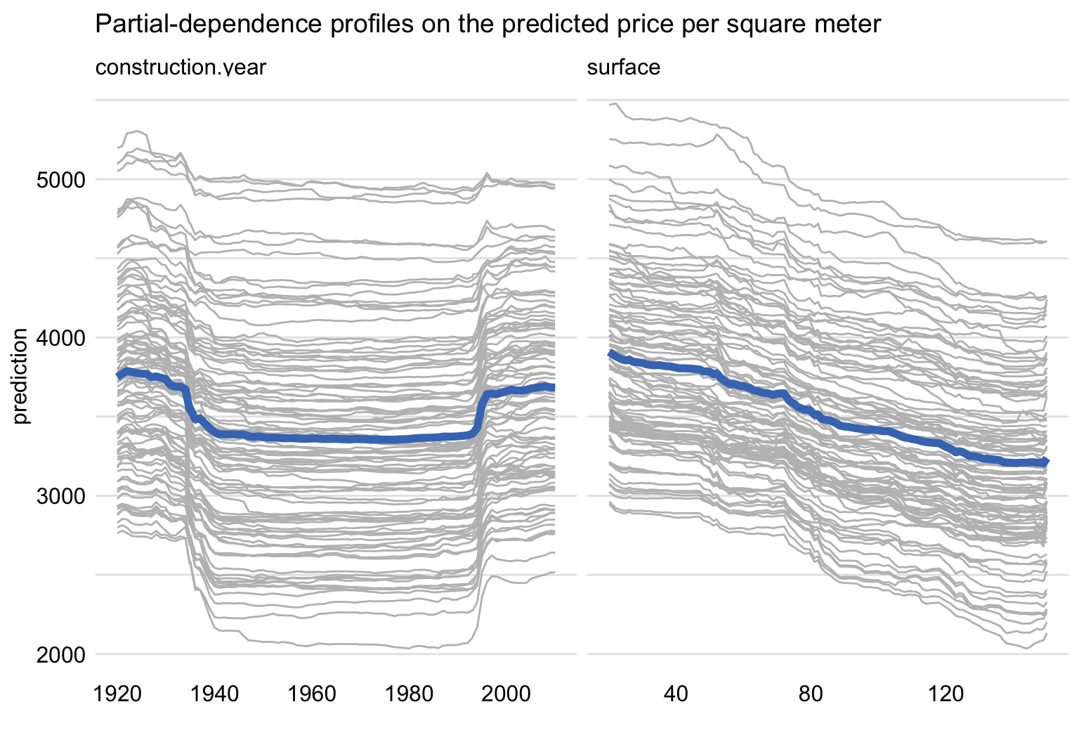 Ceteris-paribus and partial-dependence profiles for construction year and surface for 100 randomly-selected apartments for the random forest model for the apartment-prices dataset.