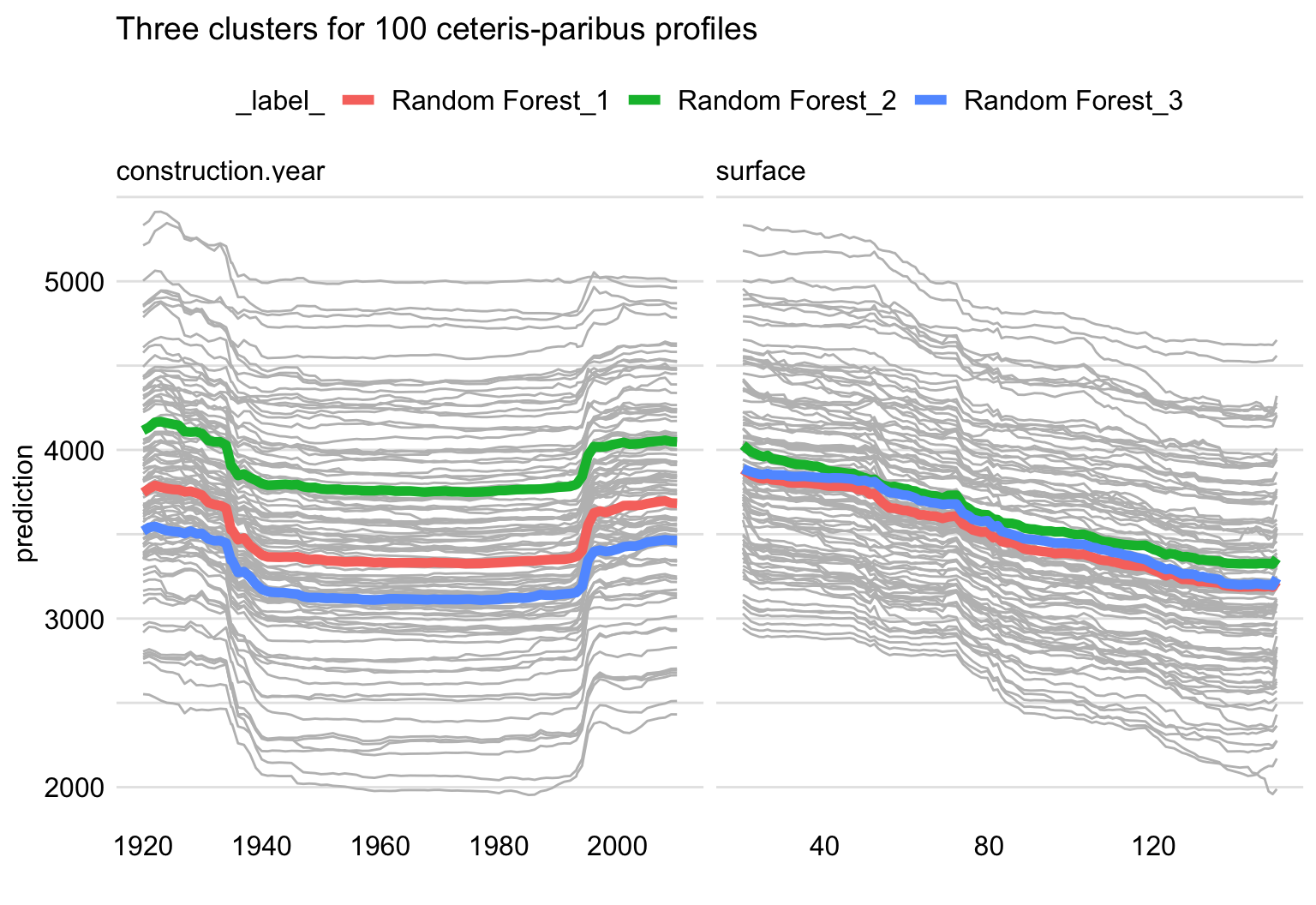 Ceteris-paribus (grey lines) and partial-dependence profiles (red, green, and blue lines) for three clusters for 100 randomly-selected apartments for the random forest model for the apartment-prices dataset. Left-hand-side panel: profiles for construction year. Right-hand-side panel: profiles for surface.