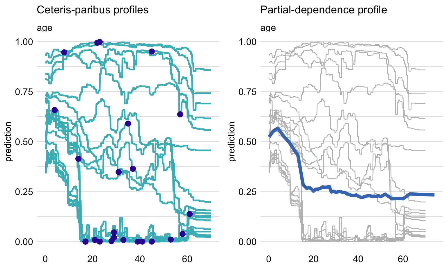 Ceteris-paribus (CP) and partial-dependence (PD) profiles for the random forest model for 25 randomly selected observations from the Titanic dataset. Left-hand-side plot: CP profiles for age; blue dots indicate the age and the corresponding prediction for the selected observations. Right-hand-side plot: CP profiles (grey lines) and the corresponding PD profile (blue line).