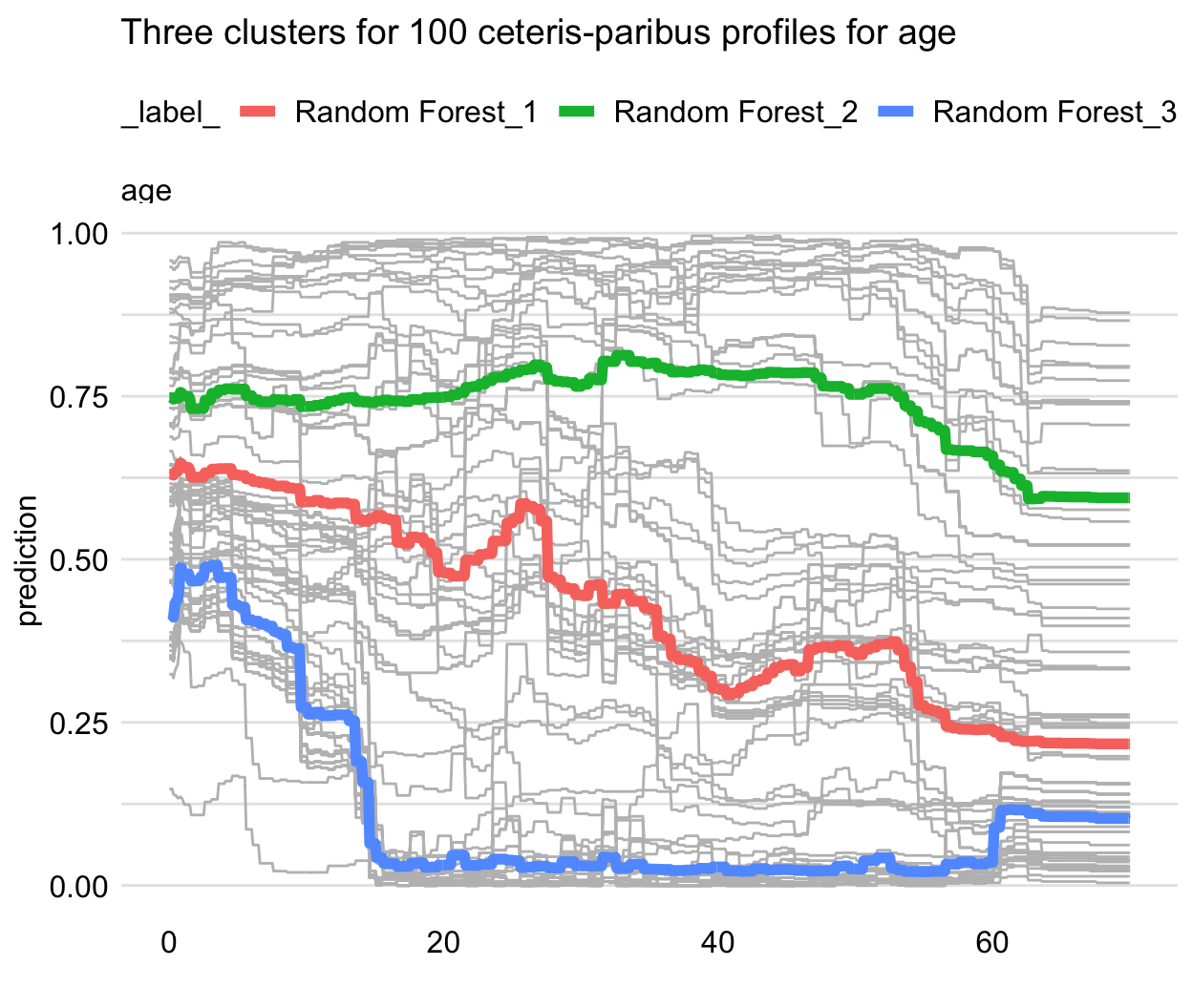 Clustered partial-dependence profiles for age for the random forest model for 100 randomly selected observations from the Titanic dataset. Grey lines indicate ceteris-paribus profiles that are clustered into three groups with the average profiles indicated by the blue, green, and red lines.
