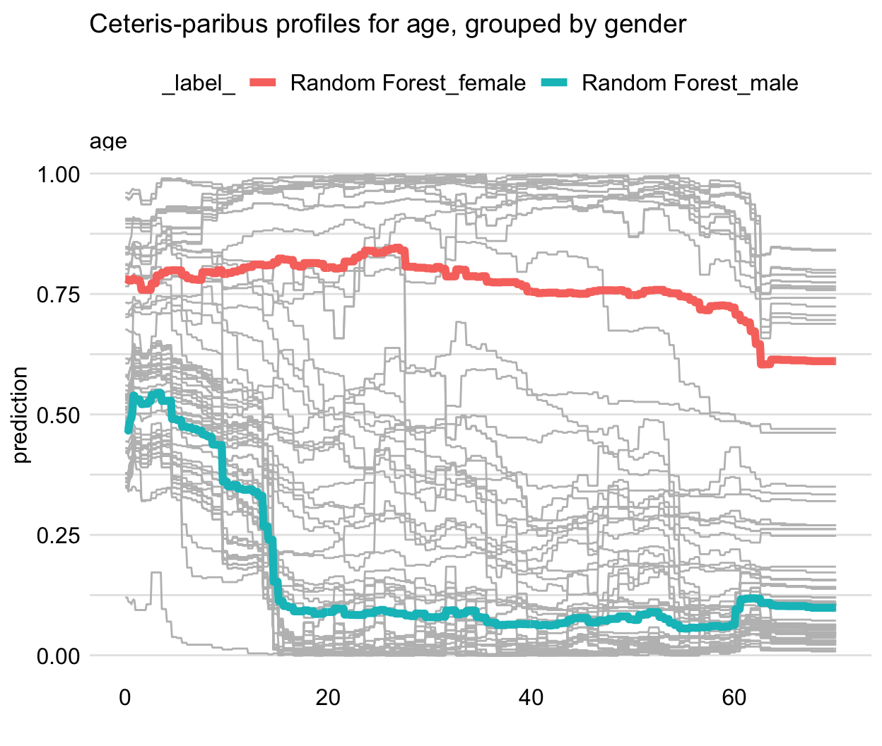 Partial-dependence profiles for two genders for the random forest model for 100 randomly selected observations from the Titanic dataset. Grey lines indicate ceteris-paribus profiles for age.
