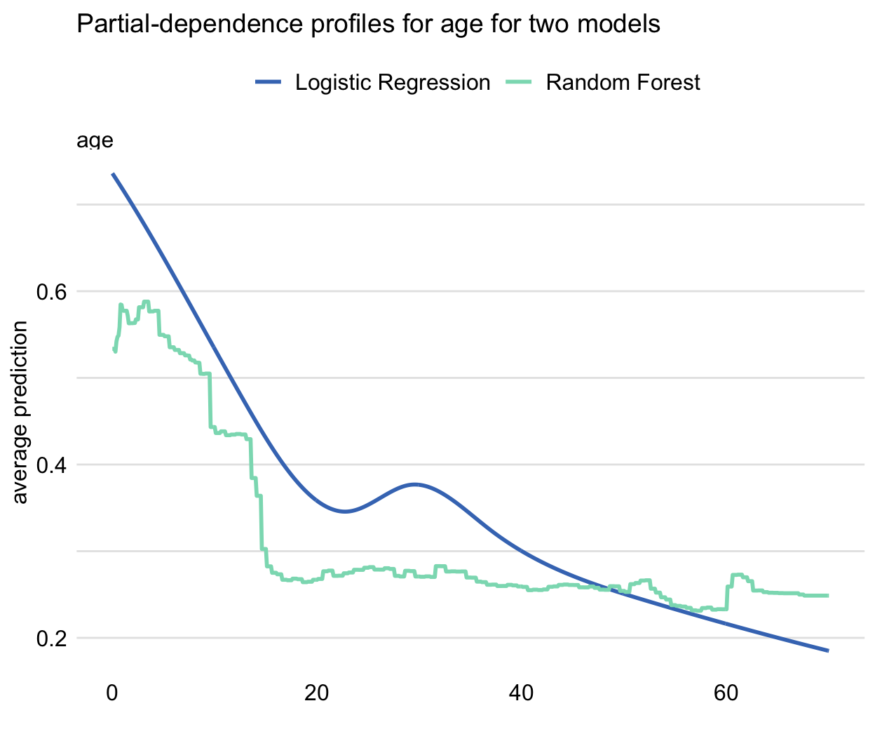 Partial-dependence profiles for age for the random forest (green line) and logistic regression (blue line) models for the Titanic dataset.
