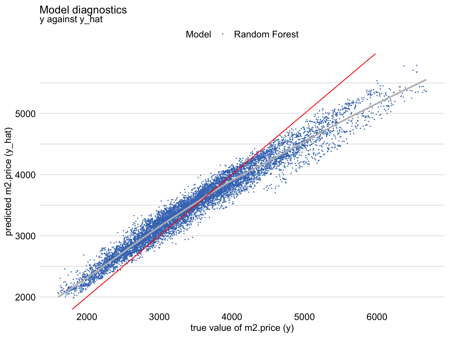 Predicted and observed values of the dependent variable for the random forest model apartments_rf for the apartments_test dataset. The red line indicates the diagonal.
