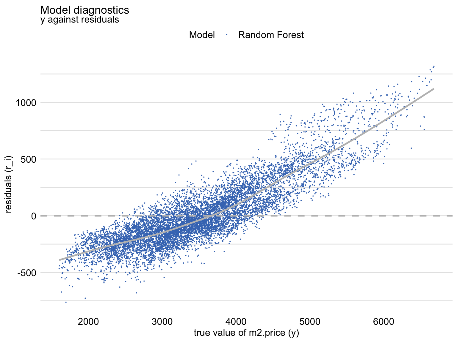 Residuals and observed values of the dependent variable for the random forest model apartments_rf for the apartments_test dataset.