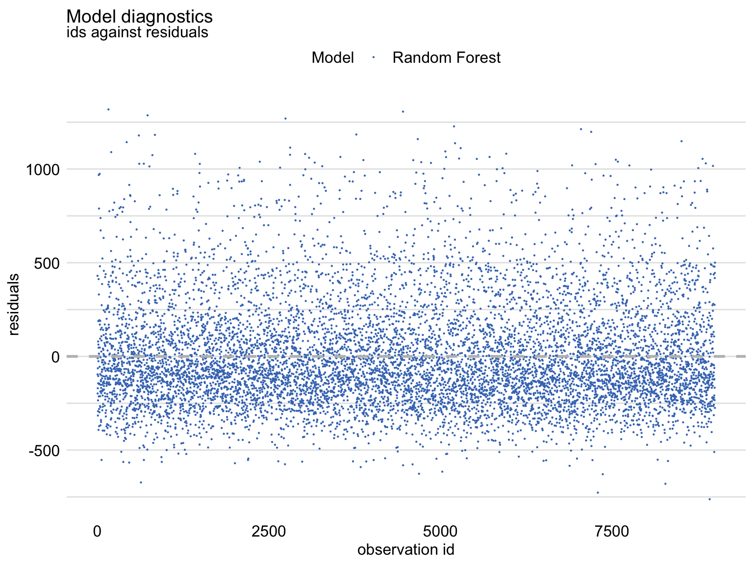 Index plot of residuals for the random forest model apartments_rf for the apartments_test dataset.