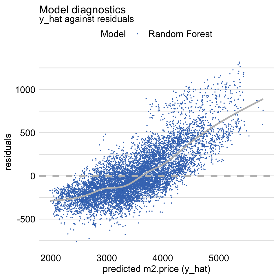 Residuals and predicted values of the dependent variable for the random forest model apartments_rf for the apartments_test dataset.