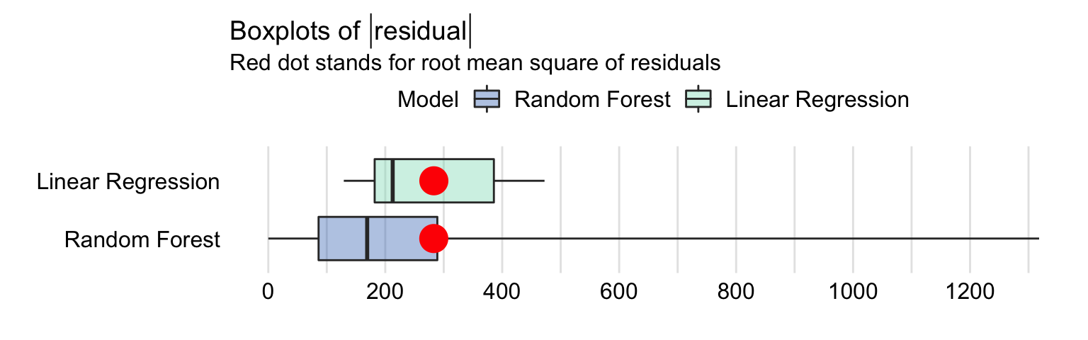 Box-and-whisker plots of the absolute values of the residuals of the linear-regression model apartments_lm and the random forest model apartments_rf for the apartments_test dataset. The dots indicate the mean value that corresponds to root-mean-squared-error.
