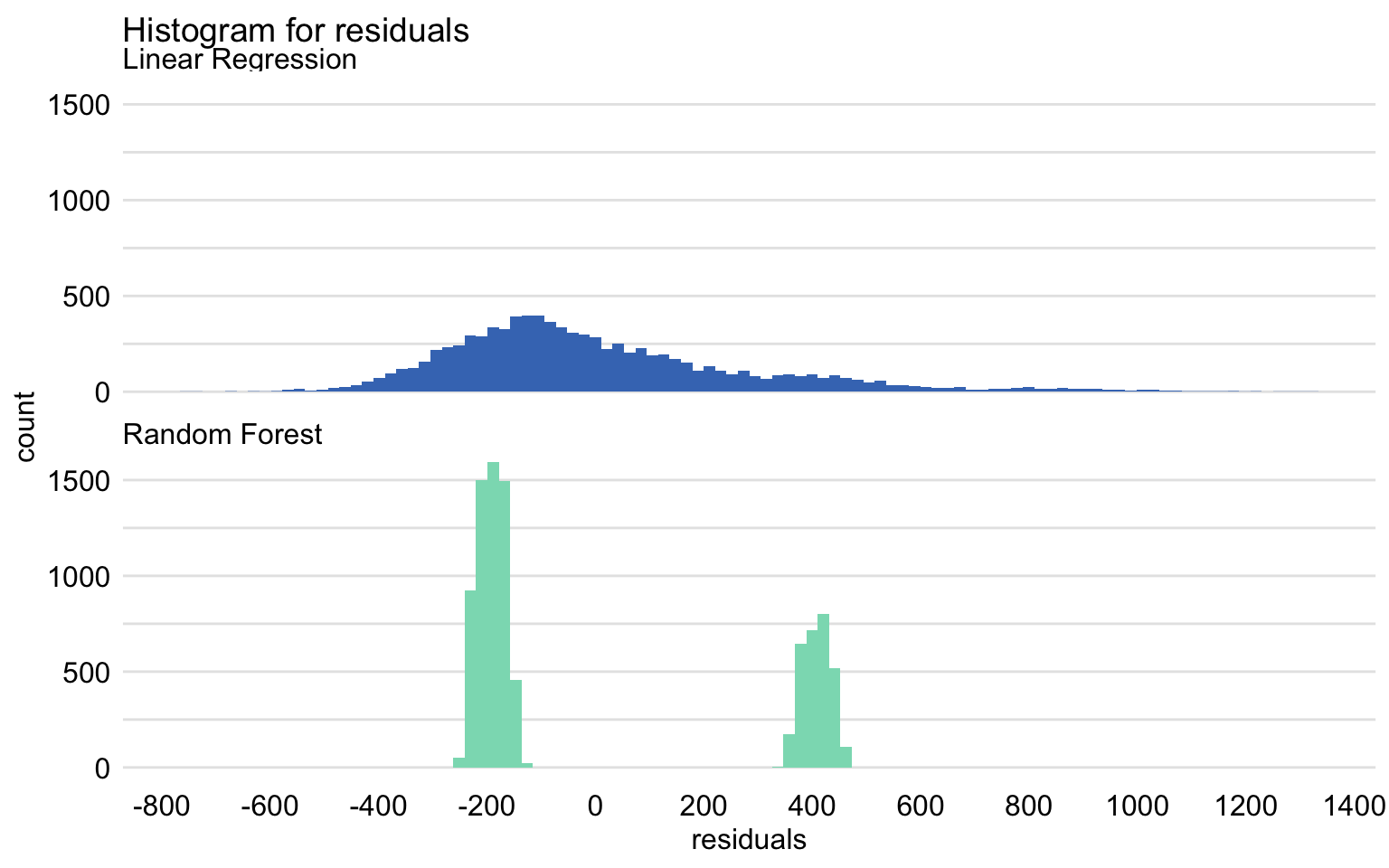Histogram of residuals for the linear-regression model apartments_lm and the random forest model apartments_rf for the apartments_test dataset.