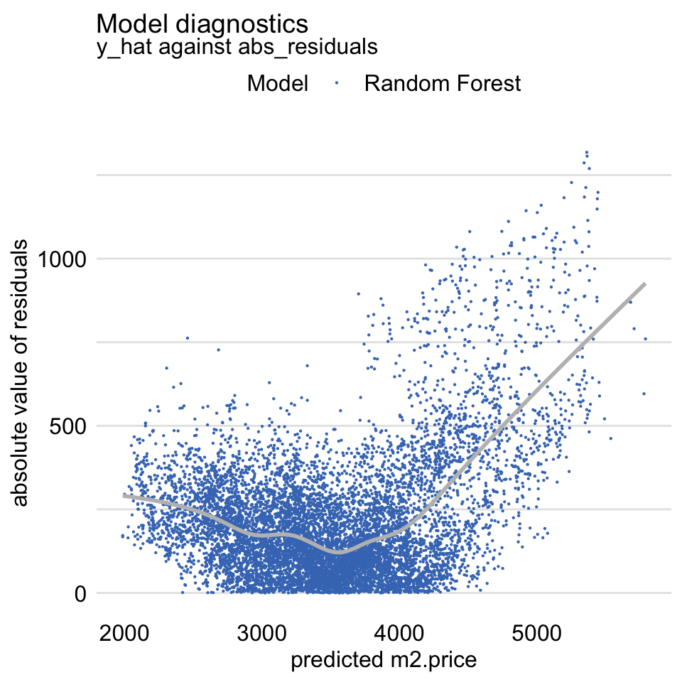The scale-location plot of residuals for the random forest model apartments_rf for the apartments_test dataset.