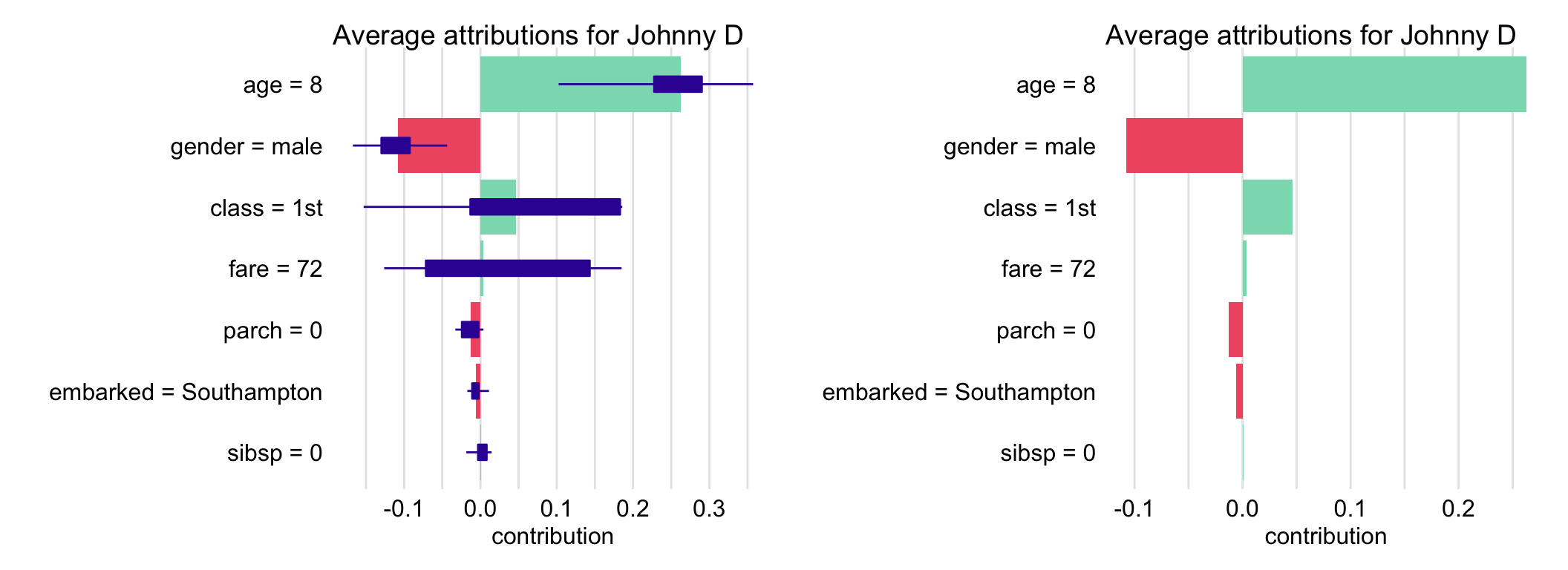 Explanatory-variable attributions for the prediction for Johnny D for the random forest model titanic_rf and the Titanic data based on 25 random orderings. Left-hand-side plot: box plots summarize the distribution of the attributions for each explanatory variable across the orderings. Red and green bars present Shapley values. Right-hand-side plot: Shapley values (mean attributions) without box plots.