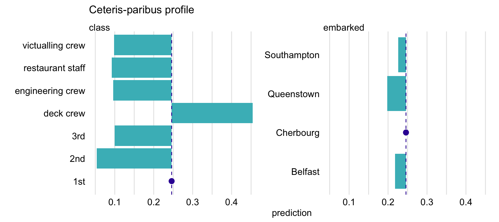 Ceteris-paribus profiles for variables class and embarked and the titanic_rf random forest model for the Titanic data. Dots indicate the values of the variables and of the prediction for Henry.