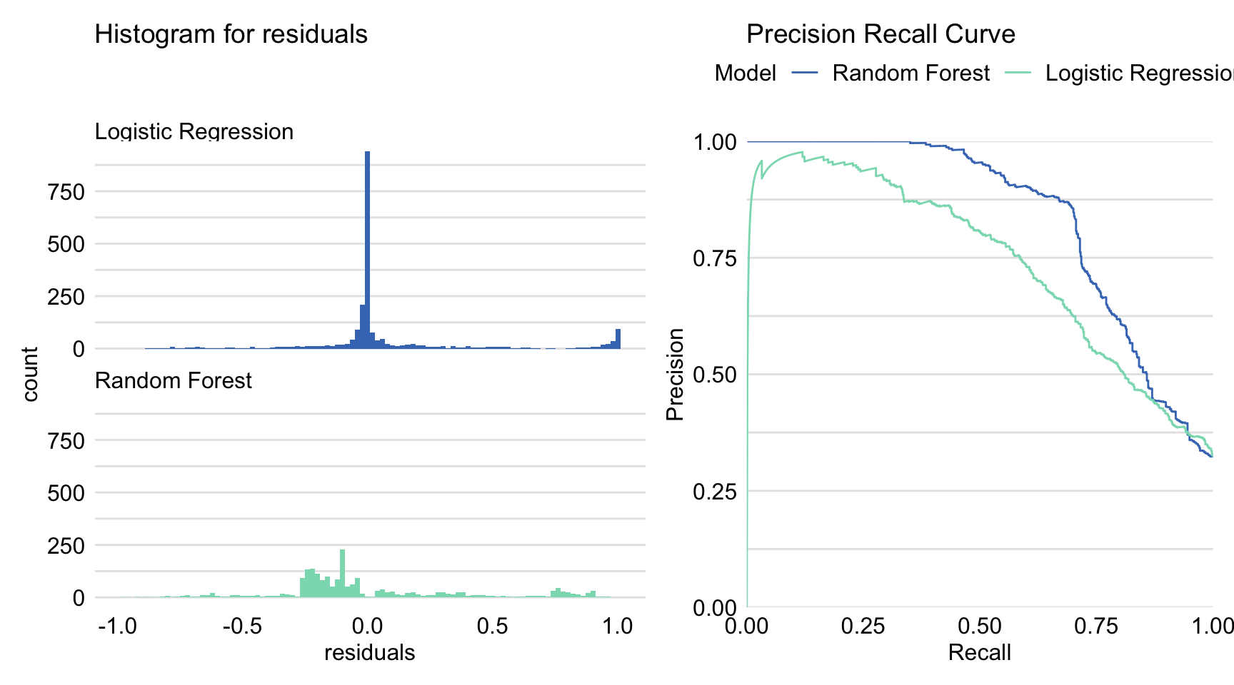 Precision-recall curves and histograms for residuals obtained by the generic plot() function in R for the logistic regression model titanic_lmr and the random forest model titanic_rf for the Titanic dataset.
