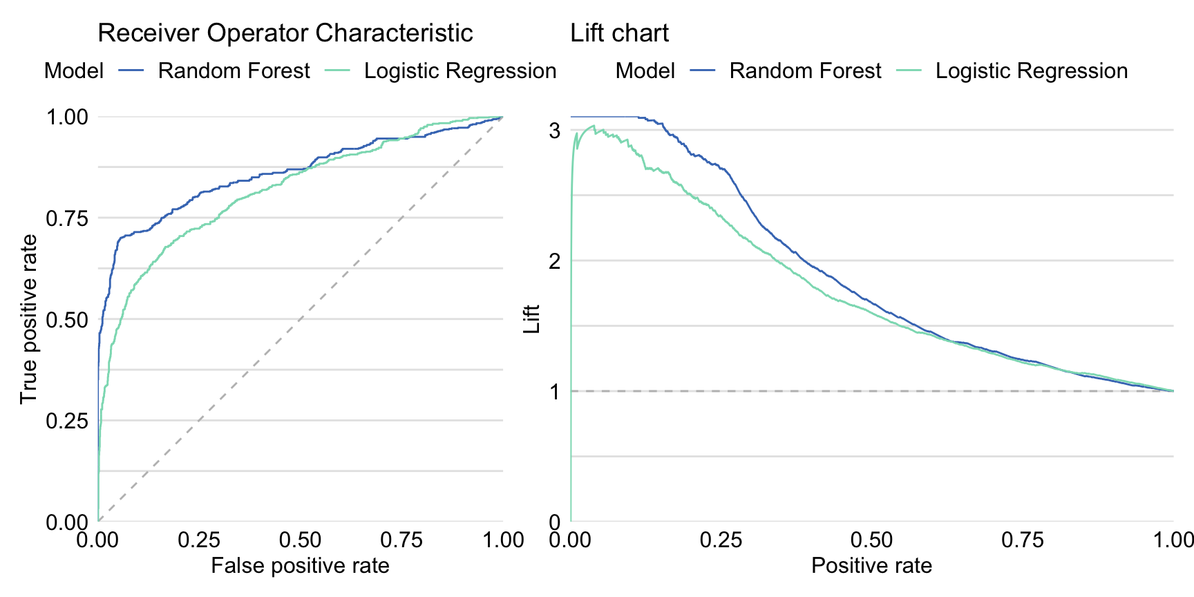 Receiver Operating Characteristic curves (left panel) and lift charts (right panel) for the random forest and logistic regression models for the Titanic dataset.