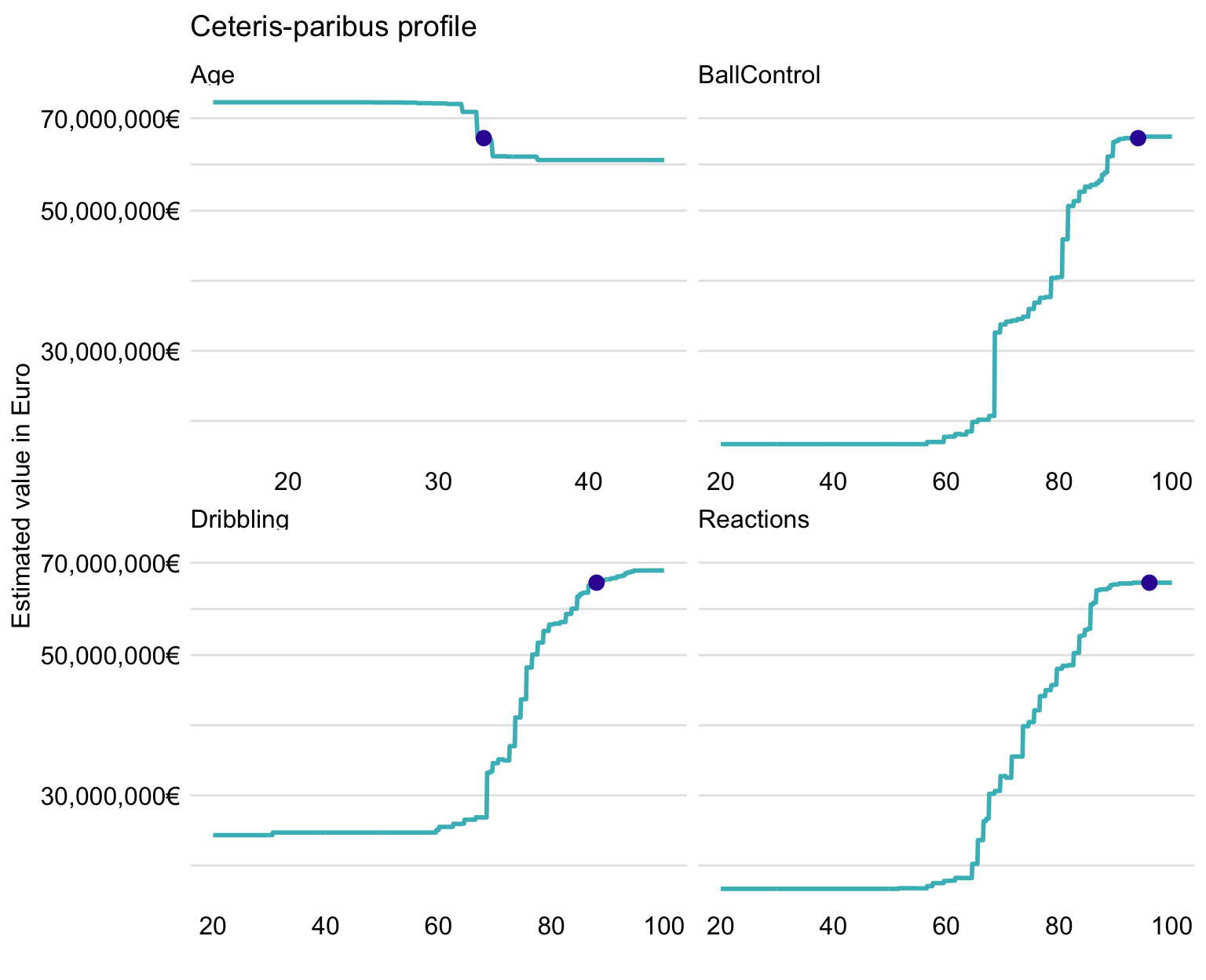 Ceteris-paribus profiles for Cristiano Ronaldo for four selected variables and the random forest model.