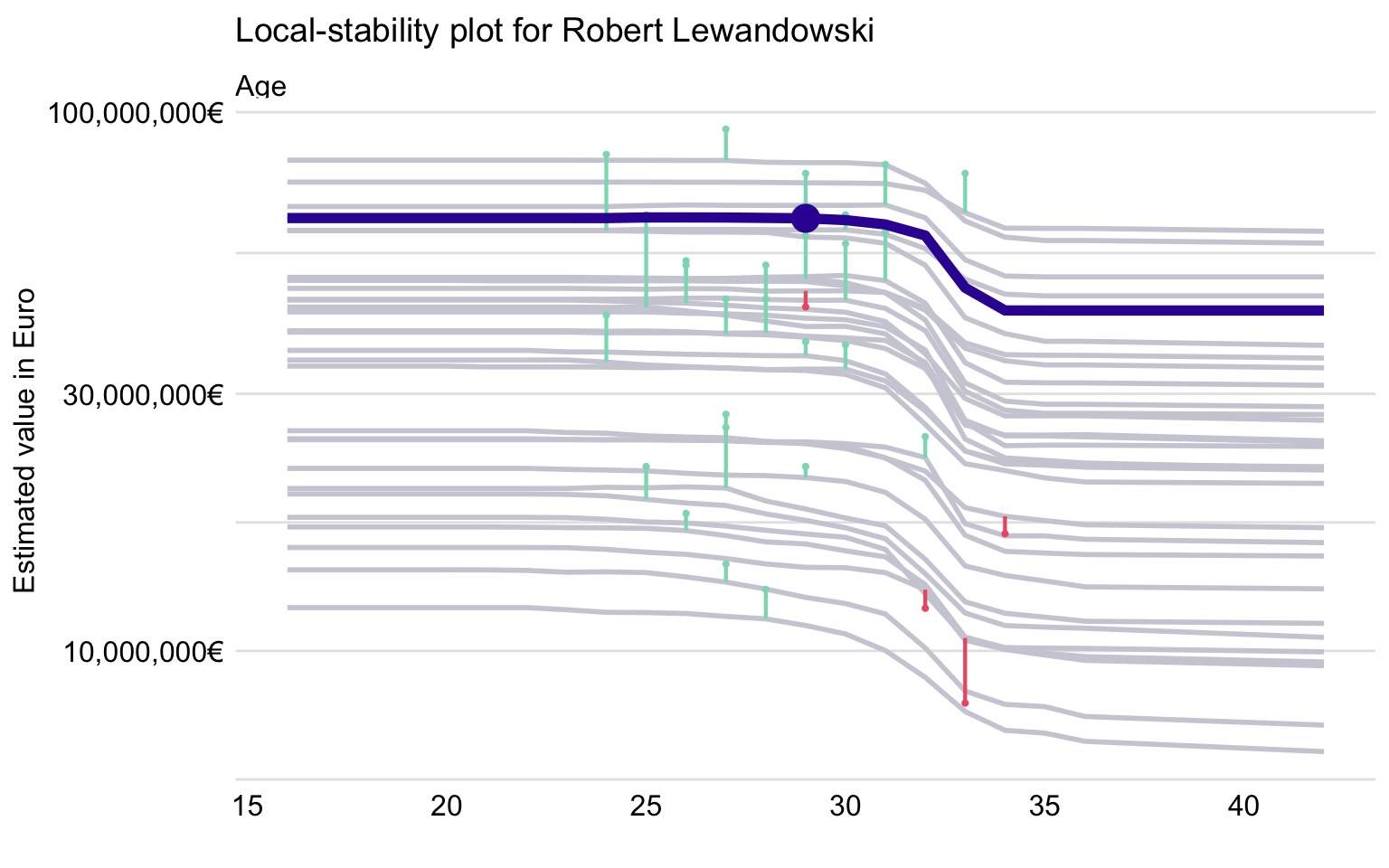Local-stability plot for Age for 30 neighbors of Robert Lewandowski and the random forest model.