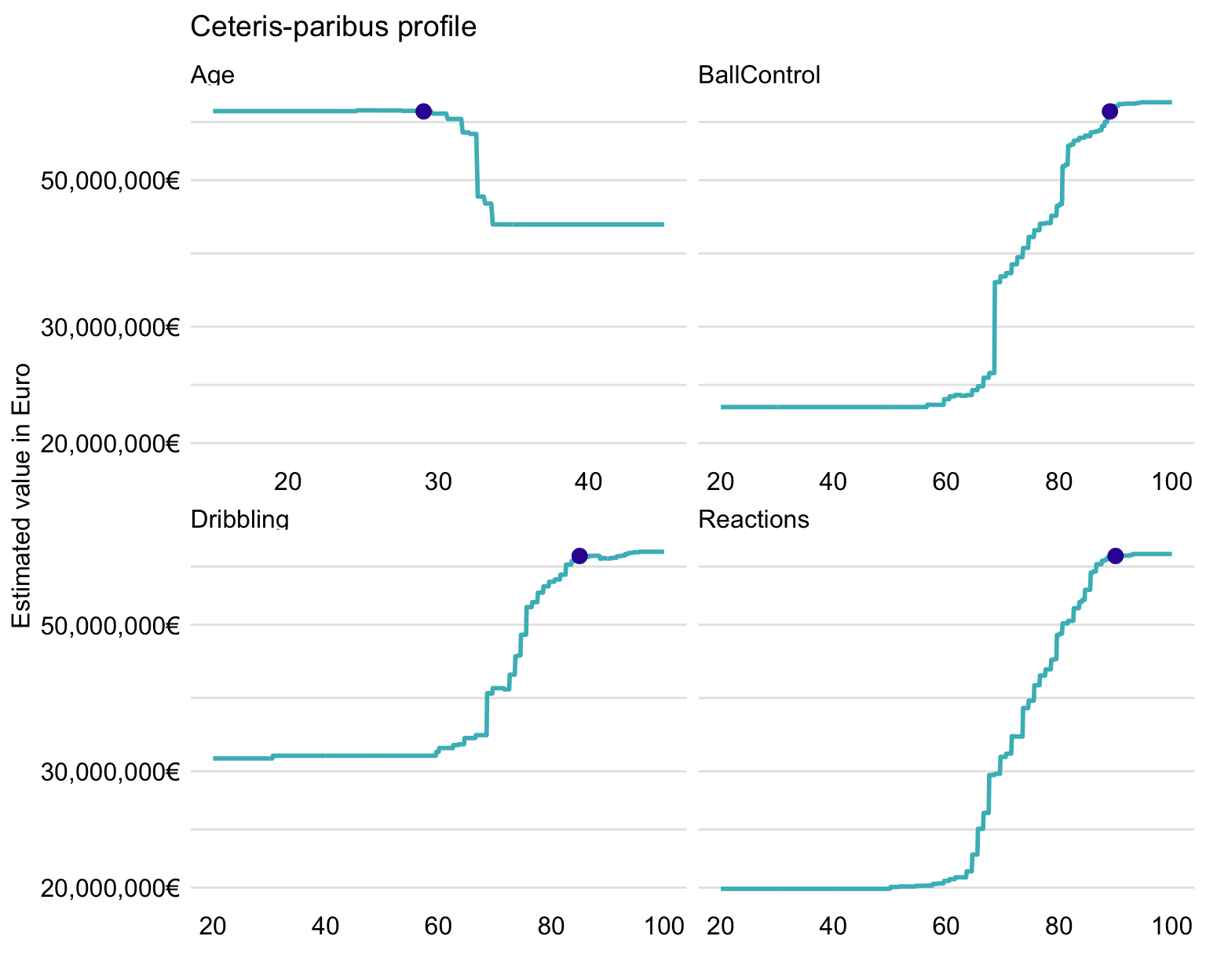 Ceteris-paribus profiles for Robert Lewandowski for four selected variables and the random forest model.
