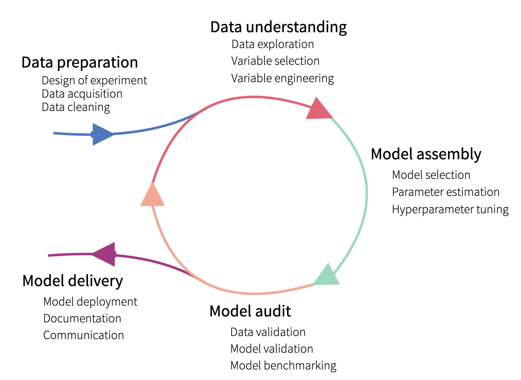 The lifecycle of a predictive model.