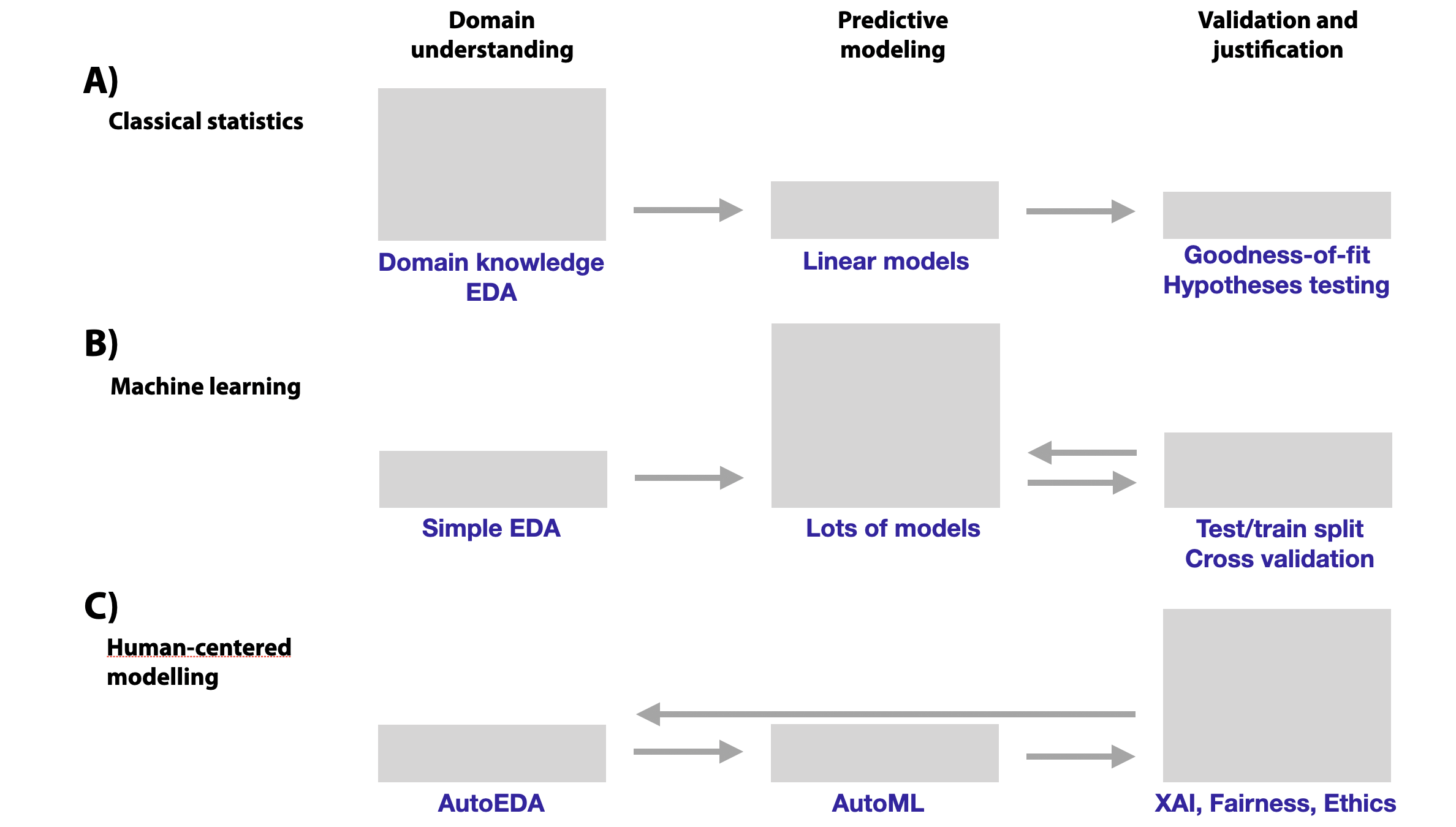 Shift in the relative importance and effort (symbolically represented by the shaded boxes) put in different phases of data-driven modelling. Arrows show feedback loops in the modelling process. (A) In classical statistics, modelling is often based on a deep understanding of the application domain combined with exploratory data analysis (EDA). Most often, (generalized) linear models are used. Model validation includes goodness-of-fit evaluation and hypothesis testing. (B) In machine learning (ML), domain knowledge and EDA are often limited. Instead, flexible models are fitted to large volumes of data to obtain a model offering a good predictive performance. Evaluation of the performance (applying strategies like cross-validation to deal with overfitting) gains in importance, as validation provides feedback to model construction. (C) In the (near?) future, auto-EDA and auto-ML will shift focus even further to model validation that will include the use of explainable artificial intelligence (XAI) techniques and evaluation of fairness, ethics, etc. The feedback loop is even longer now, as the results from model validation will also be helping in domain understanding.