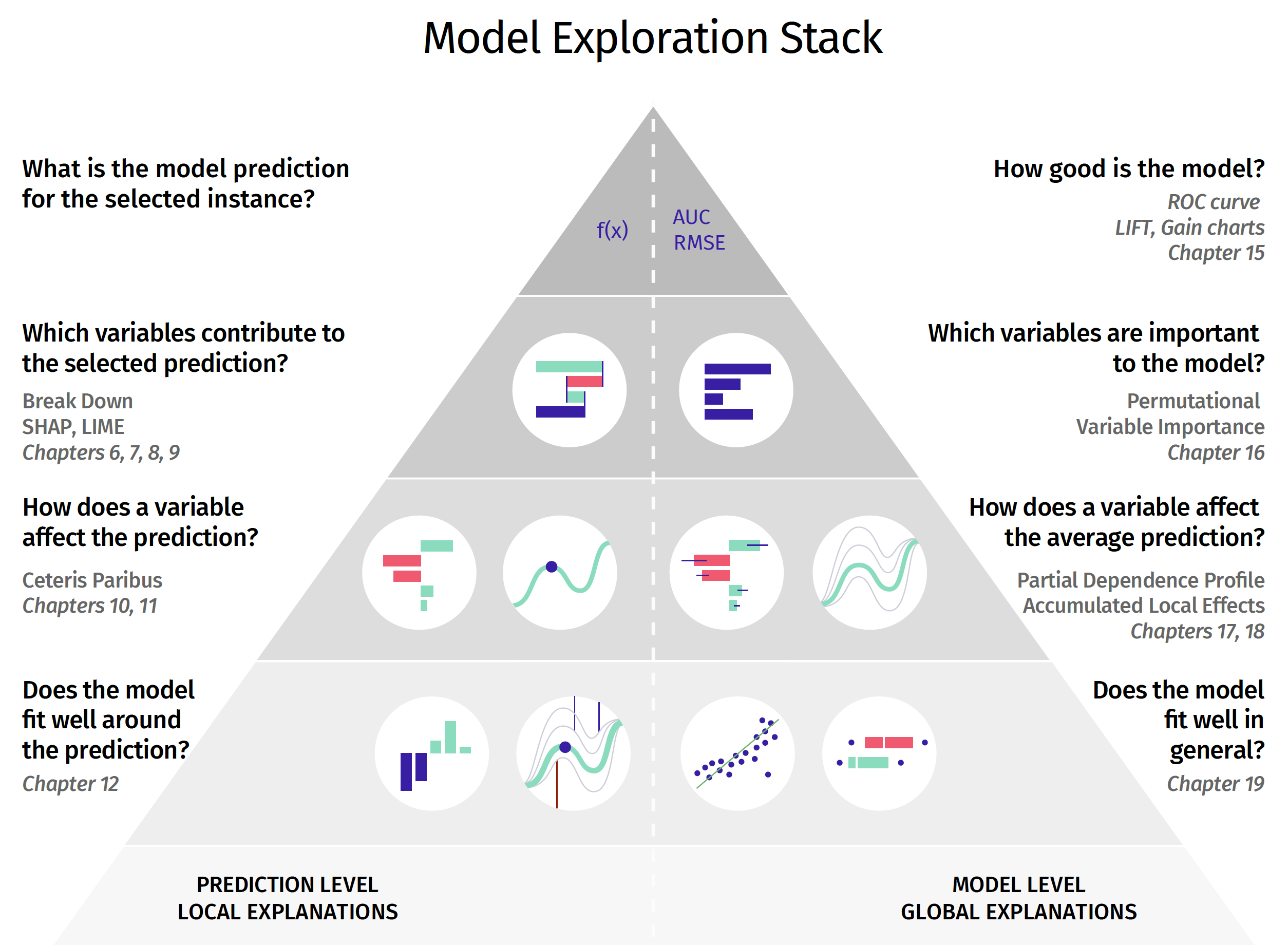 Model exploration methods presented in the book. The left-hand side (corresponding to the second part of the book) focuses on instance-level exploration, while the right-hand side (corresponding to the third part of the book) focuses on dataset-level exploration. Consecutive layers of the stack are linked with a deeper level of model exploration. The layers are linked with laws of model exploration introduced in Section 1.2.