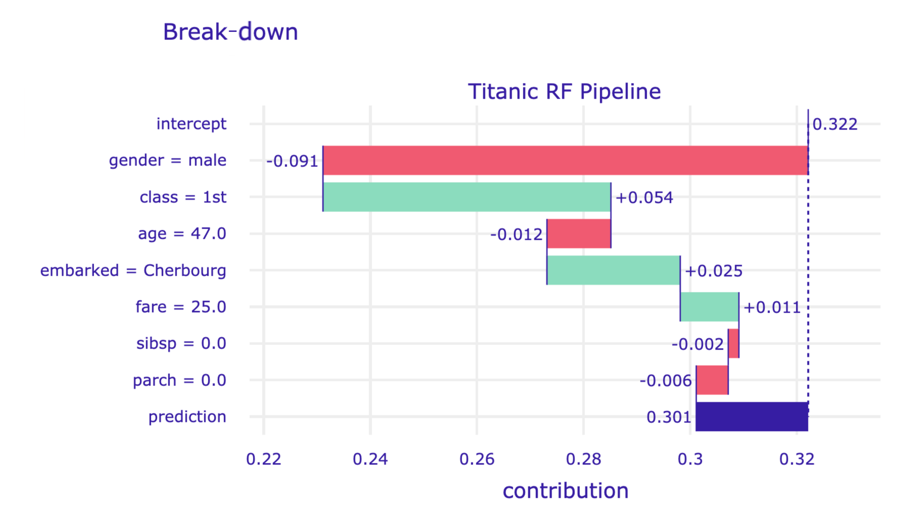 Break-down plot for a limited number of explanatory variables in a specified order for the random forest model and Henry for the Titanic data, obtained by the plot() method in Python.