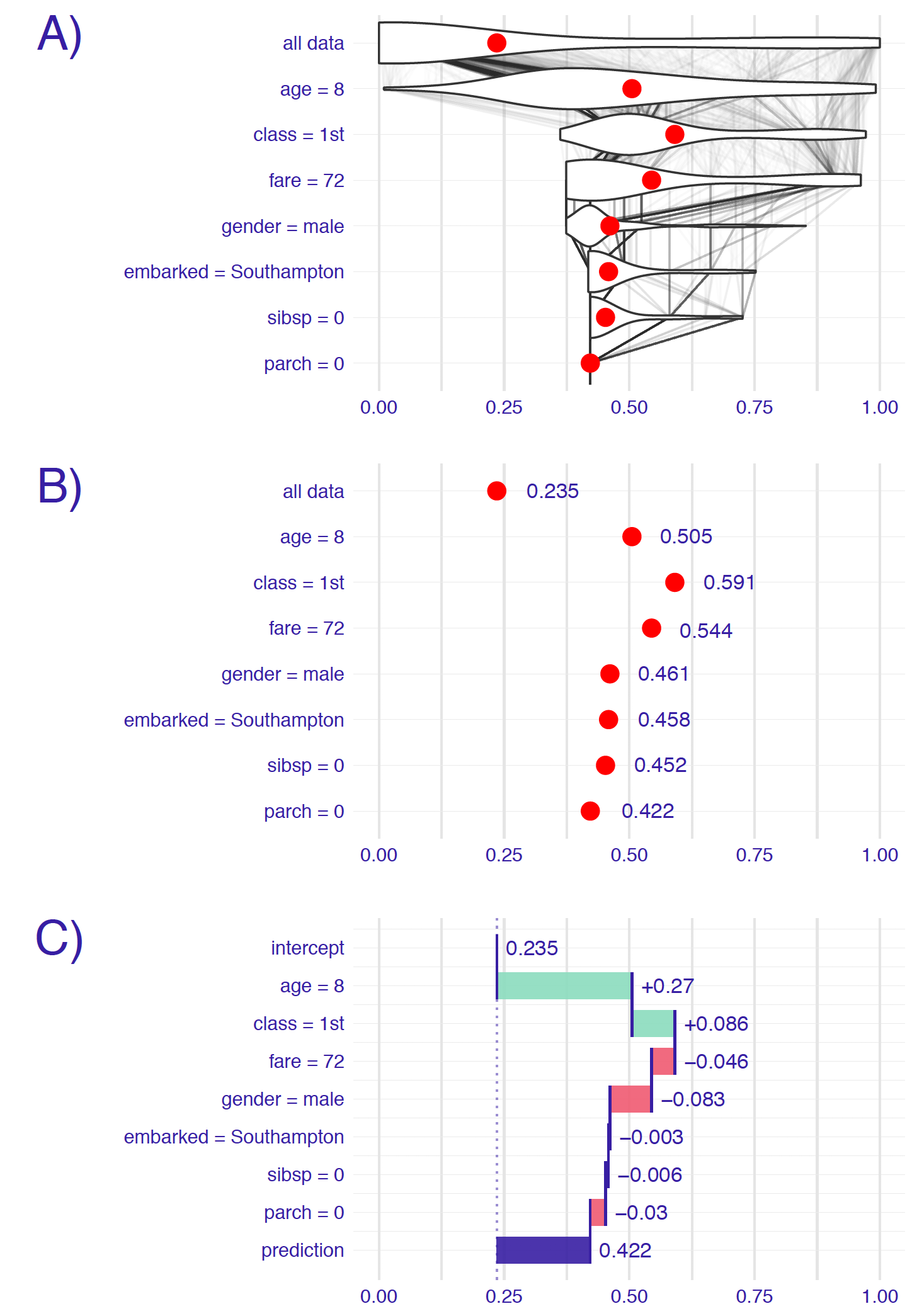 Break-down plots show how the contributions attributed to individual explanatory variables change the mean model's prediction to yield the actual prediction for a particular single instance (observation). Panel A) The first row shows the distribution and the mean value (red dot) of the model's predictions for all data. The next rows show the distribution and the mean value of the predictions when fixing values of subsequent explanatory variables. The last row shows the prediction for the particular instance of interest. B) Red dots indicate the mean predictions from panel A. C) The green and red bars indicate, respectively, positive and negative changes in the mean predictions (contributions attributed to explanatory variables).