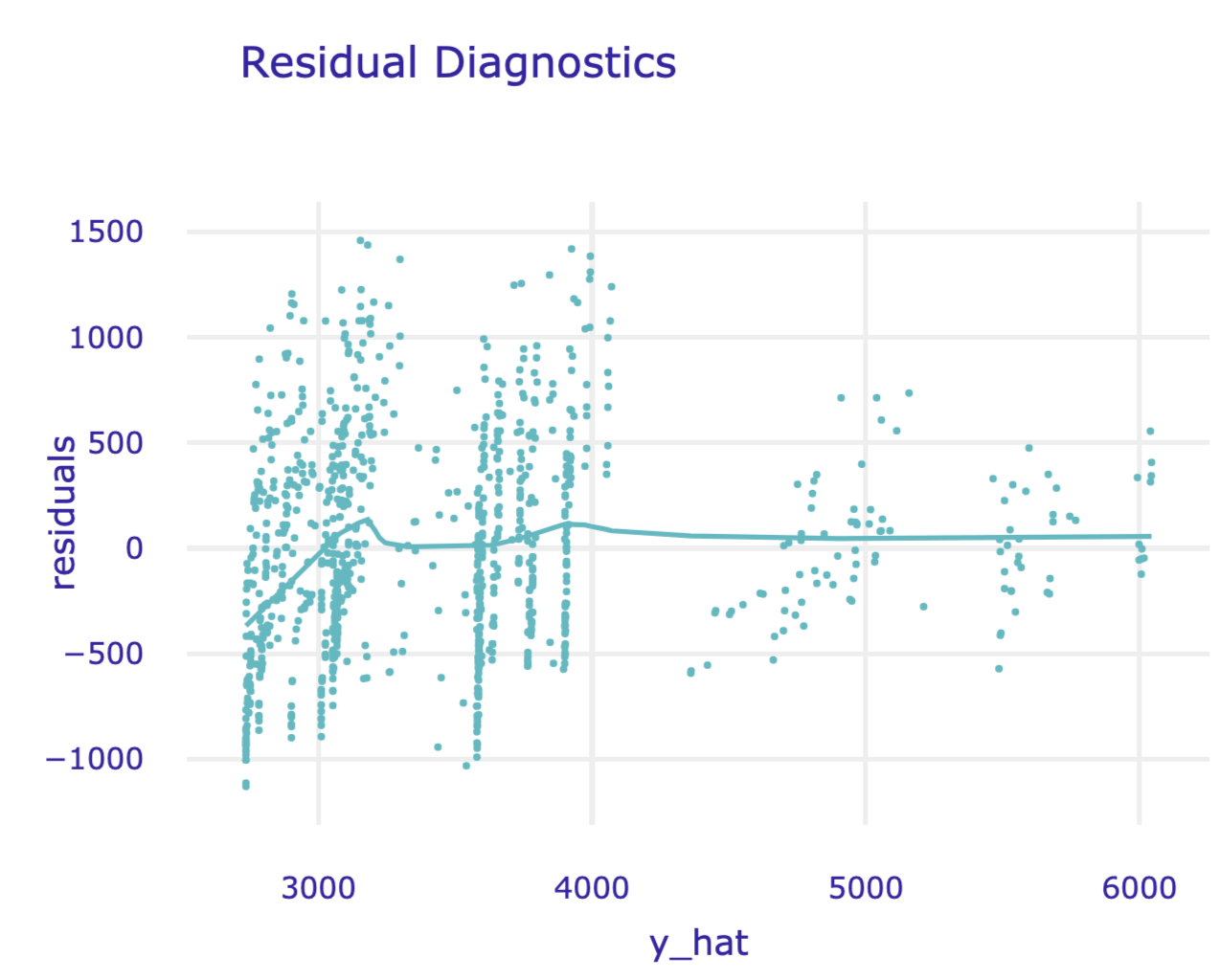 Residuals versus predicted values for the random forest model for the Apartments data.