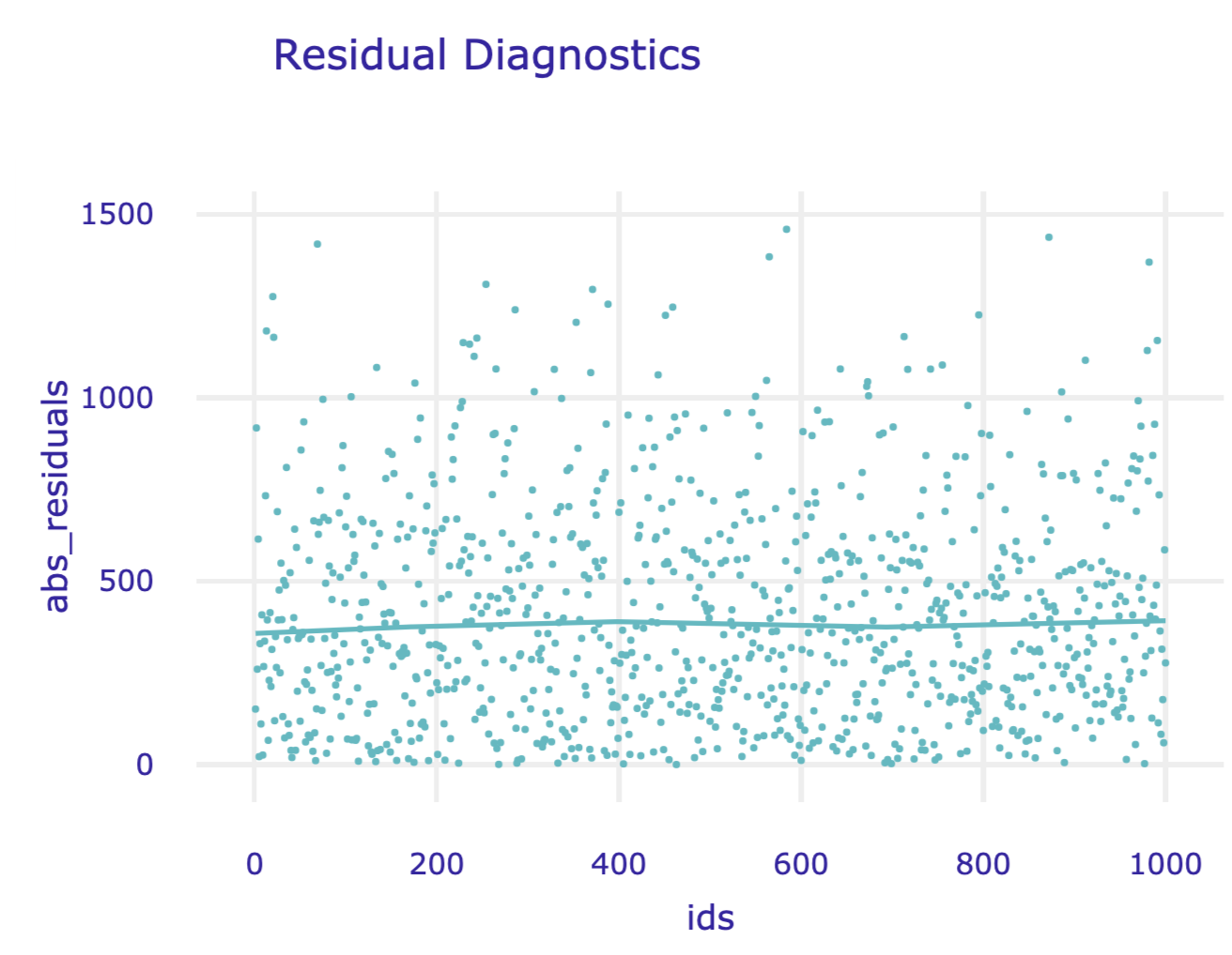 Absolute residuals versus indices of corresponding observations for the random forest model for the Apartments data.