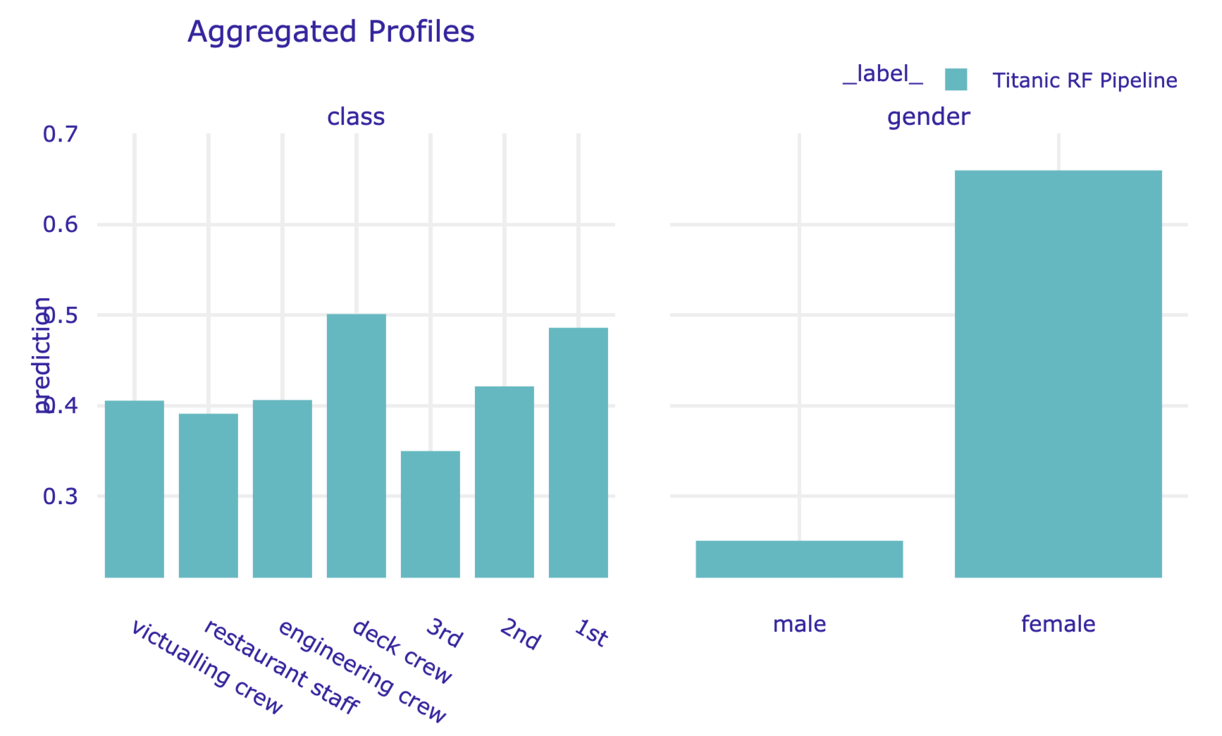 Partial-dependence profiles for class and gender for the random forest model for the Titanic data, obtained by using the plot() method in Python.