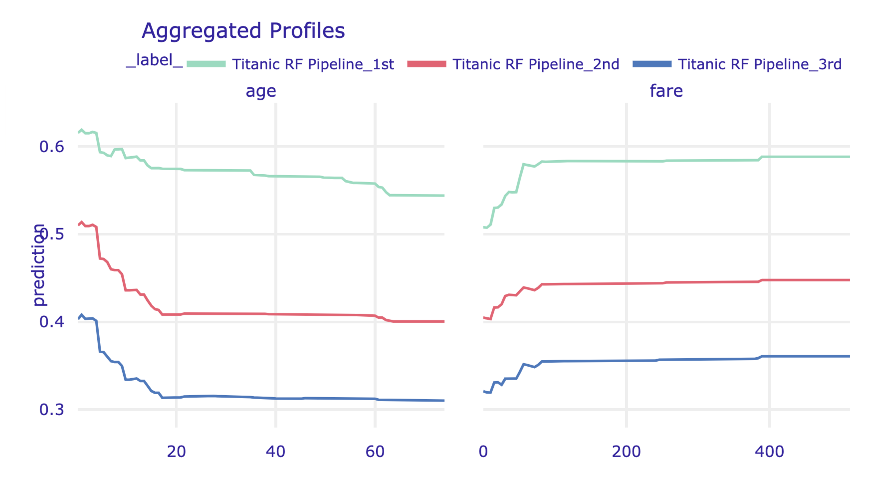 Partial-dependence profiles for age and fare, grouped by class, for the random forest model for the Titanic data, obtained by using the plot() method in Python.