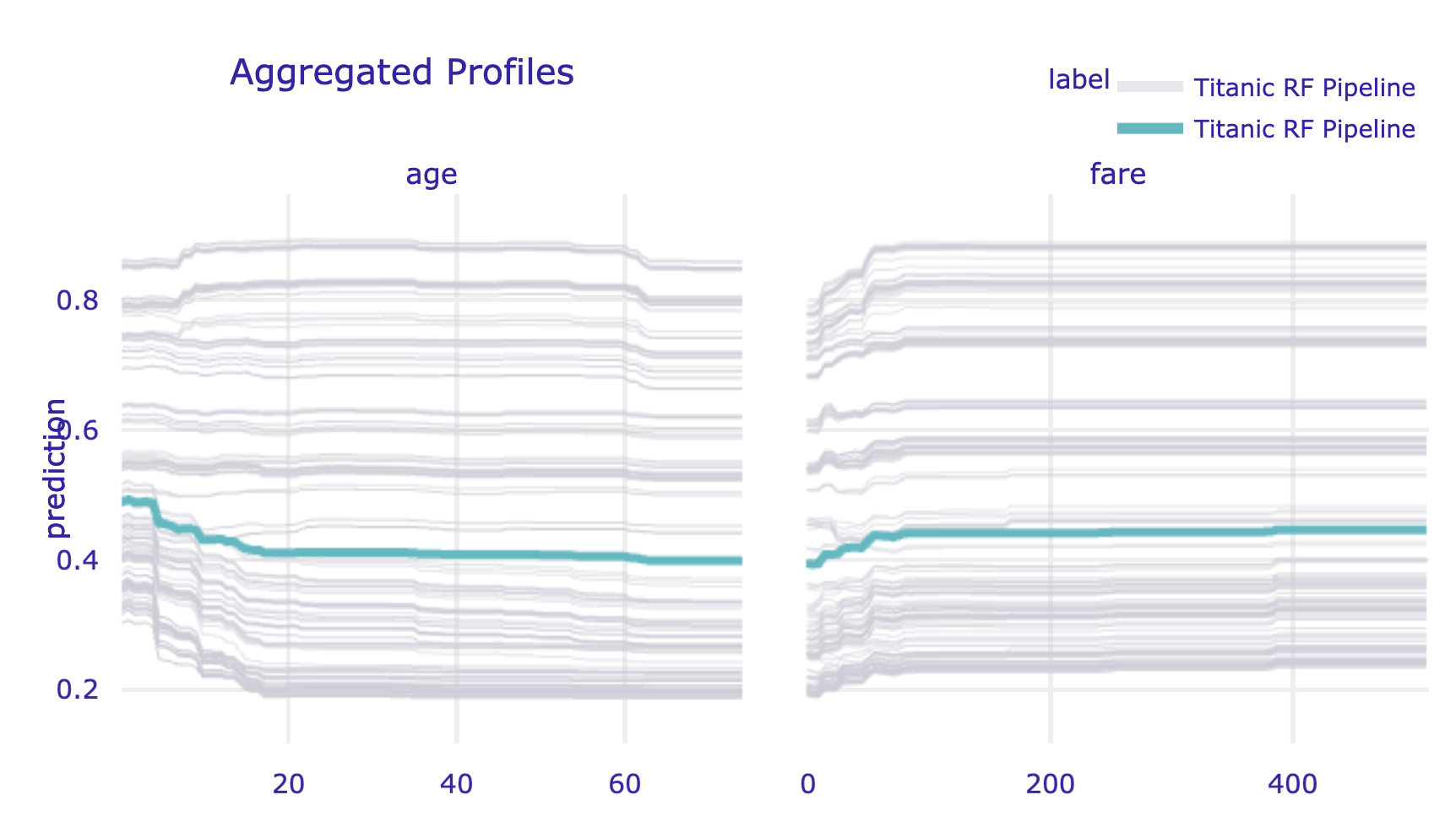 Partial-dependence profiles (blue) with corresponding ceteris-paribus profiles (grey) for age and fare for the random forest model for the Titanic data, obtained by using the plot() method in Python.
