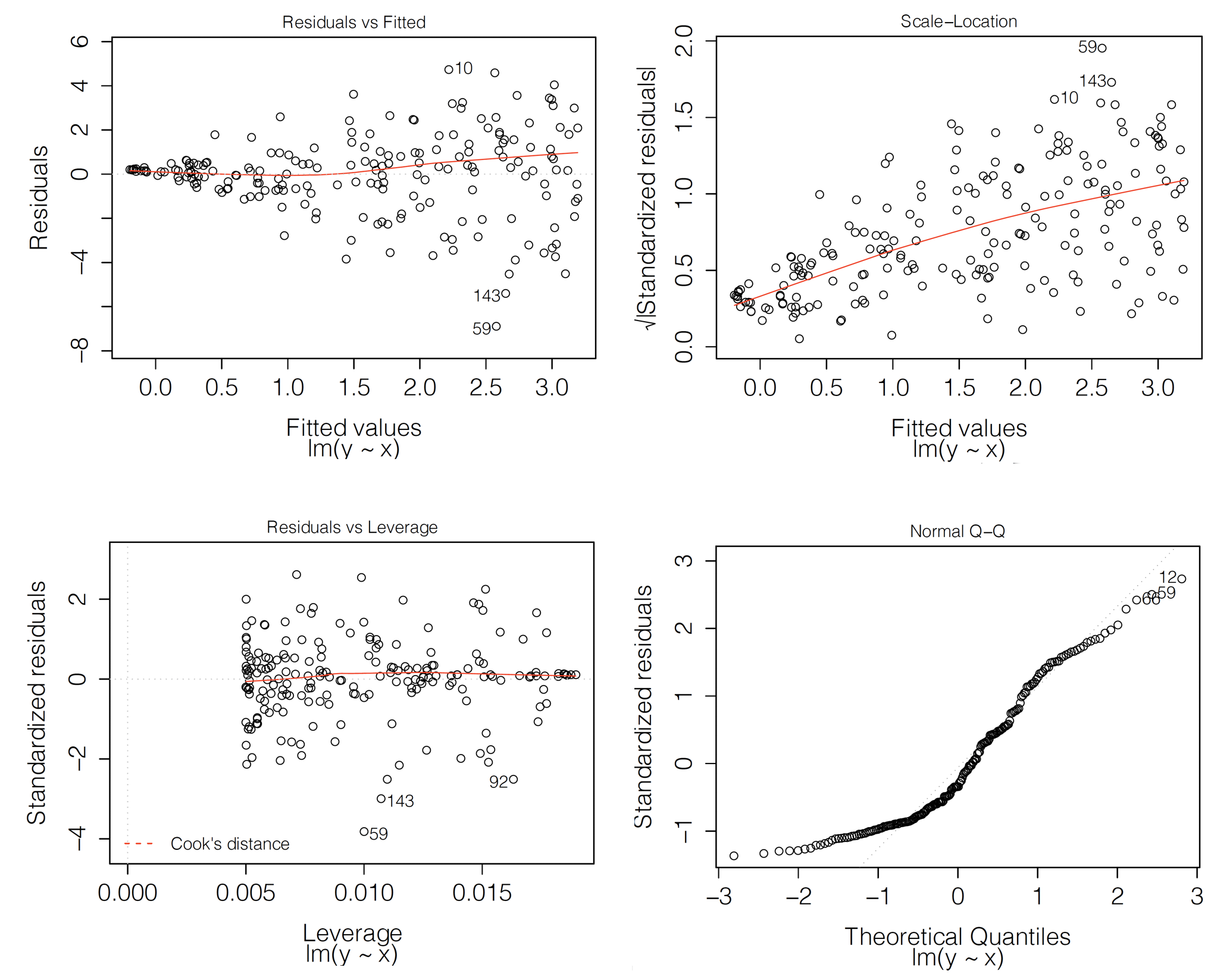 Diagnostic plots for a linear-regression model. Clockwise from the top-left: residuals in function of fitted values, a scale-location plot, a normal quantile-quantile plot, and a leverage plot. In each panel, indexes of the three most extreme observations are indicated.