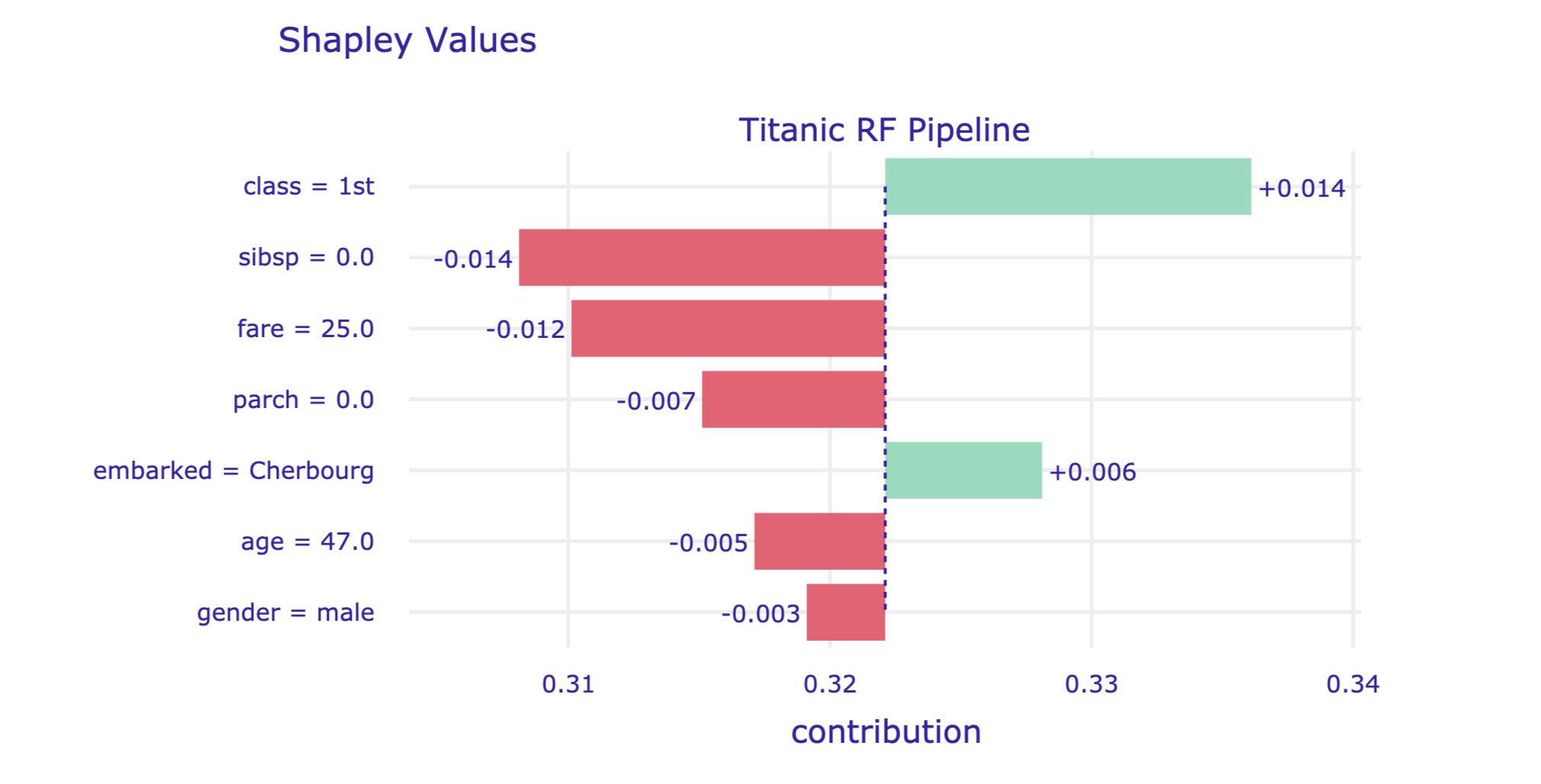 A plot of Shapley values for the titanic_rf model and passenger Henry for the Titanic data, obtained by applying the plot() method in Python.